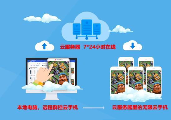 arm云手机上线,手机工作室专用云端安卓虚拟手机